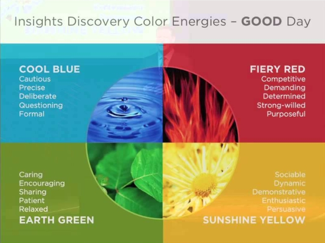 Insights Colour Energies